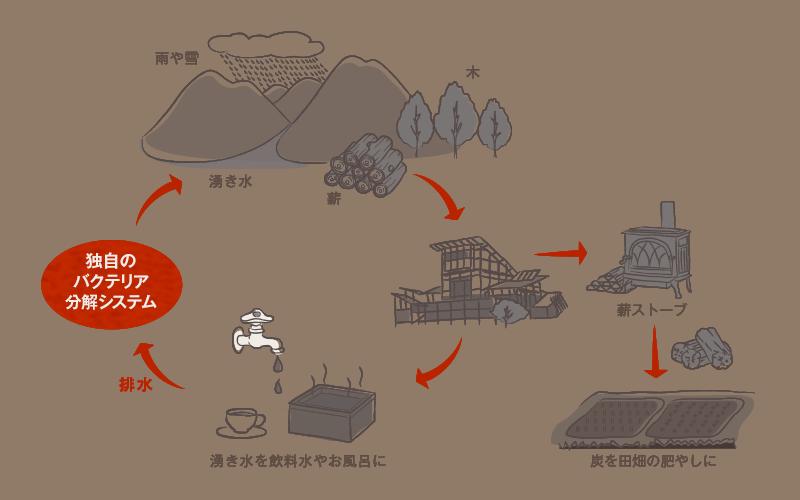 月のもり循環システムのイラスト